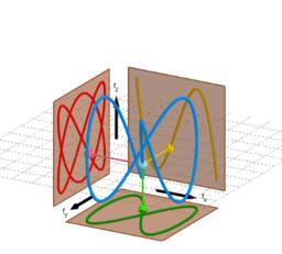 Lissajousovy obrazce 3D