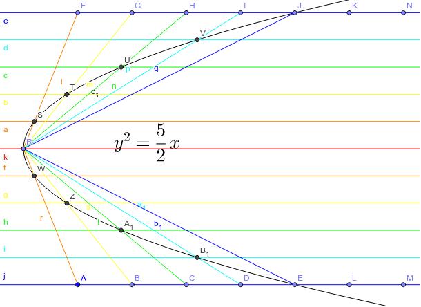 拋物線3--平行四邊形法 按 Enter 开始活动