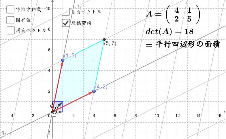 点を動かしていろいろな行列Aを作ってみましょう。今度は点から行列を作ります。行列とは何かが直観的にわかります。