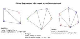 Soma dos ângulos internos de um polígono convexo