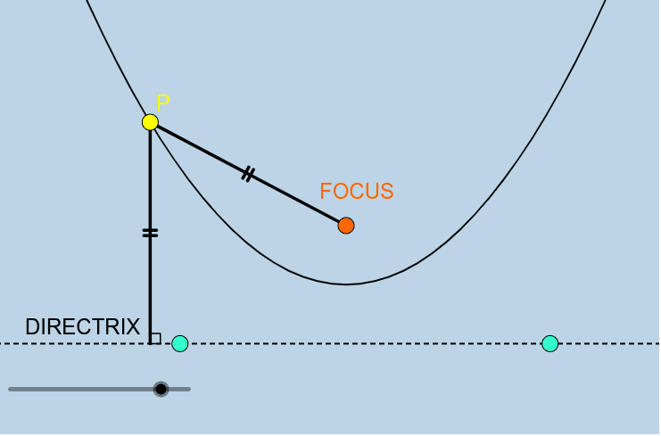 Here, we have a parabola with its focus and directrix.  Point P lies on the parabola itself. Mess around with this animation by moving any of the BIG POINTS anywhere you'd like.  Press Enter to start activity