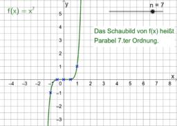 Potenzfunktionen mit ganzzahligem Exponenten