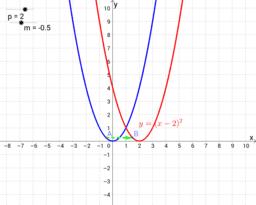 y=(x-p)^2