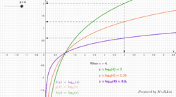 Graphs of Logarithmic Functions (1)