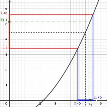 [math]\lim_{x\to 5}f(x) = L[/math], infatti se prendiamo un input [math]x[/math] [i]abbastanza[/i] vicino a [math]5[/math], [color=#0000ff]ad esempio nell'intorno blu[/color], la funzione genera un risultato [math]f(x)[/math] [i]abbastanza[/i] vicino a L - [color=#ff0000]nell'esempio ricade nell'intorno rosso[/color]. Il valore verde [math]\textcolor{#007700}{x_1}[/math] ne è un esempio.  [color=#ff0000]Se voglio dei risultati più vicini ad L stringo l'intorno rosso[/color]. Puoi vedere con uno schizzo che se voglio ottenere risultati in un intorno più stretto [color=#0000ff]devo stringere anche il corrispondente intorno blu da cui prendere il valore di input[/color] - cioé [math]x[/math] deve avvicinarsi 5.