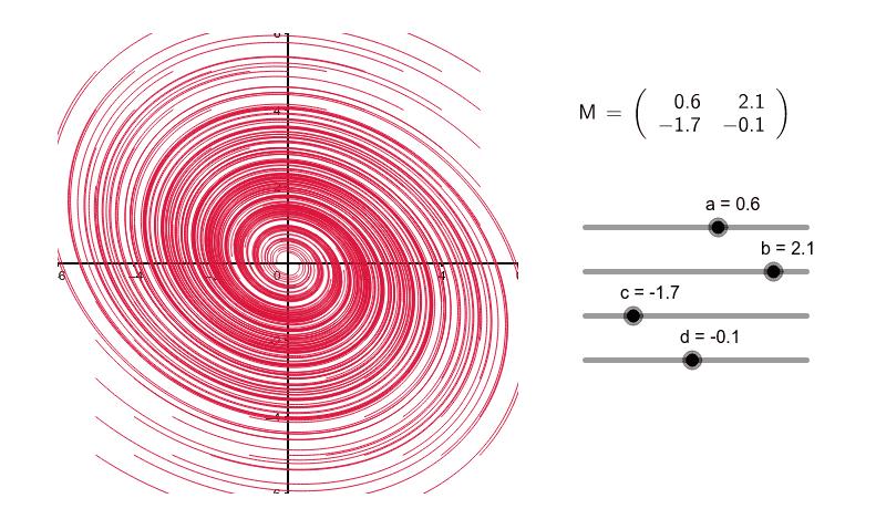 Phase portrait hurricane – GeoGebra