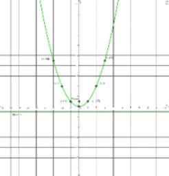 parabola p = 0.5