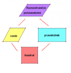 Površina paralelograma