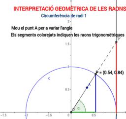 Interpretació geomètrica de les raons trigonomètriques