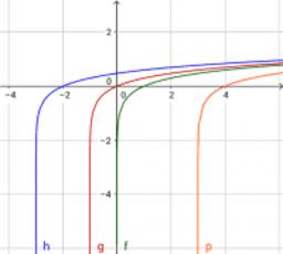 Fernanda Gonzalez funcion logaritmica 1