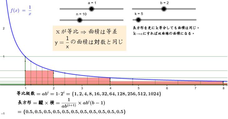 y=1/χの面積を求めるにはどうしたら良いのか? xを等比にすると面積が同じであるという性質からyの面積は対数と関係があるということがわかる。 ワークシートを始めるにはEnter キーを押してください。