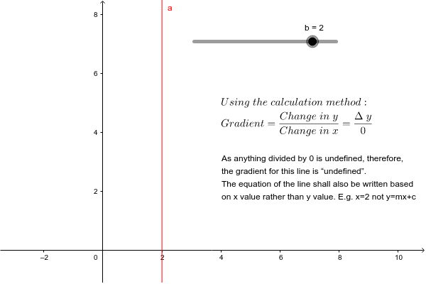 "The value of m or gradient is ""undefined"" as proven below."