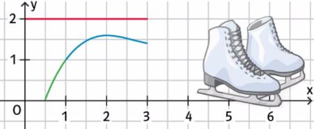 Im Punkt P(1 f(1)) rutscht er aus und prallt auf die Bande (Gleichung y = 2).