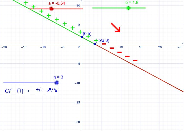 Deplasați  a și b, pentru a reprezenta o funcție liniară, apoi cursorul n, pentru a vizualiza graficul (Gf), intersecțiile cu axele, semnul și monotonia funcției reprezentate. Apăsați Enter pentru a începe activitatea