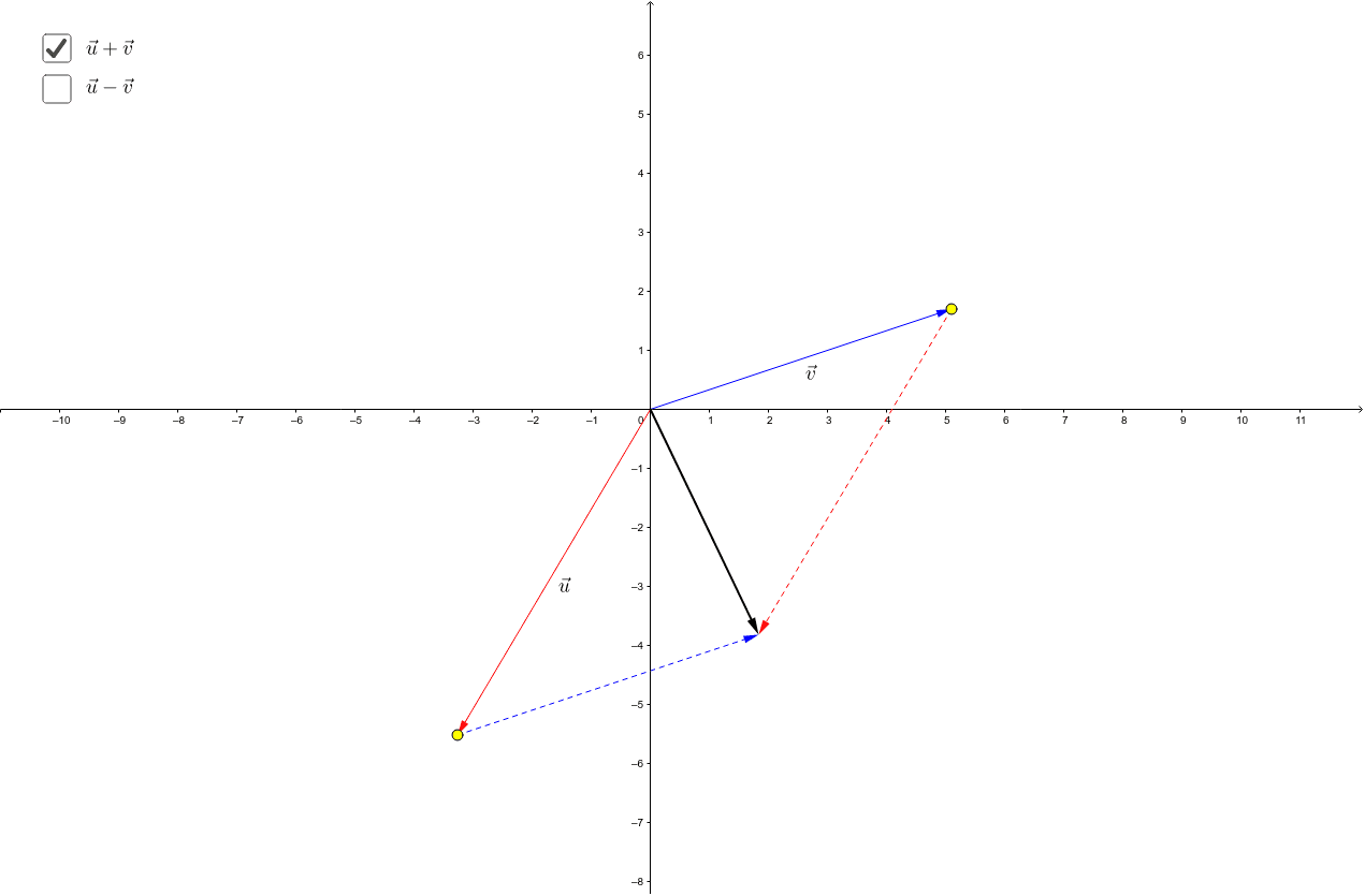 This worksheet gives a geometric interpretation of the sum and difference of two vectors. (The yellow points may be moved.)