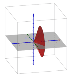 Rotation of a Function 360º Around x-axis