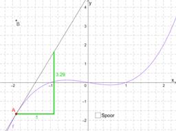 Afgeleide functie van f(x)=1/3x³-1/3x
