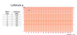 Logarithmische Auftragung