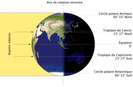 """Le jour de l'équinoxe : Les rayons du soleil sont """"parallèles à l'équateur"""""""