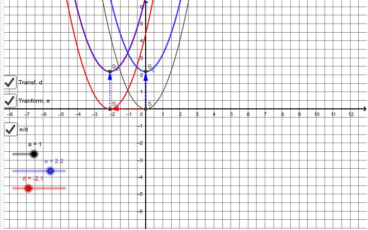 Verschiebung Normalparabel x y Richtung