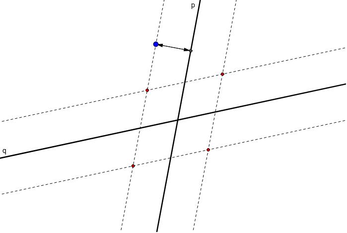 Čárkovaně jsou vynačeny MVBK mají od p nebo od q stejnou vzdálenost jako modrý bod od p. Pohybujte modrým bodem a vykreslete MVBK mají od p stejnou vzdálenost jako od q. Zahajte aktivitu stisknutím klávesy Enter