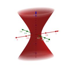 Seções no hiperboloide de uma folha