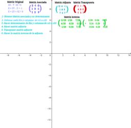 Elaboración del método de la inversa