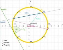 Betrachtungen am Kreis