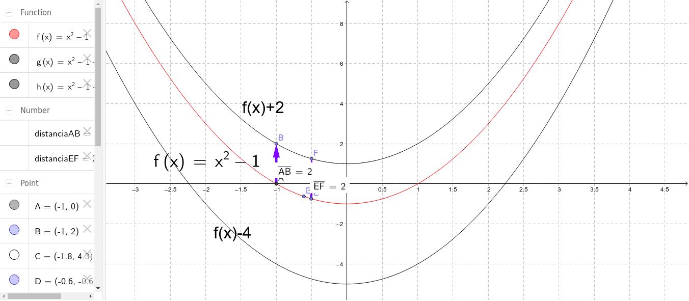 Parábola de grado 2, estudio de f(x)+k
