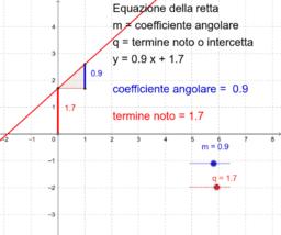 Copia di coefficiente angolare