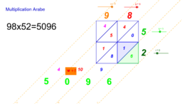Multiplication Arabe