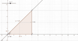 Relationship Slope and Angles