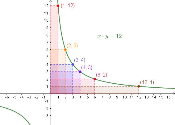 Questo tipo di rappresentazione, in cui per chiarezza ci siamo concentrati sul solo primo quadrante, visualizza geometricamente il fatto che l'iperbole riferita agli asintoti rappresenta la relazione di proporzionalità inversa: per ogni punto l'area del rettangolo formato dal punto stesso e dalle sue proiezioni sugli assi ha area 12, dato che la coordinata [math]x[/math] rappresenta la misura della base del rettangolo e la [math]y[/math] l'altezza. A parità di area, la base e l'altezza di un rettangolo sono grandezze inversamente proporzionali: se una viene moltiplicata per un numero (2, 3...) l'altra deve essere divisa per lo stesso numero.