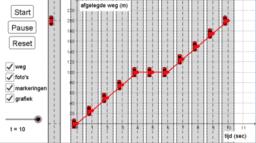 Afstand - tijd grafieken