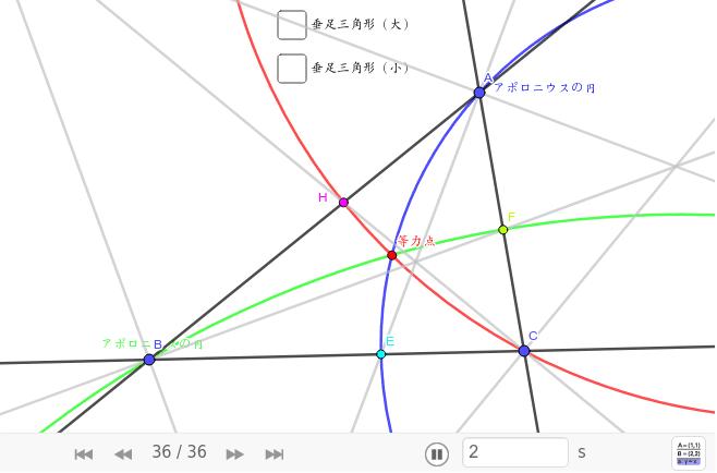 アポロニウスの円は、Aの内角と外角の二等分線と対辺との2交点とAを通る円。この3円は一点で交わる。その点を等力点という。等力点の垂足三角形は正三角形になる。この正三角形は三角形に内接する最小の正三角形。