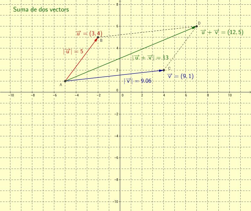 Suma de dos vectors