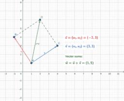 Geometría analítica (4ºESO)