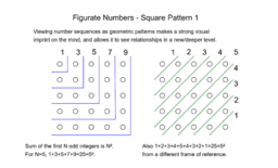 Figurate Numbers - Square Pattern 1