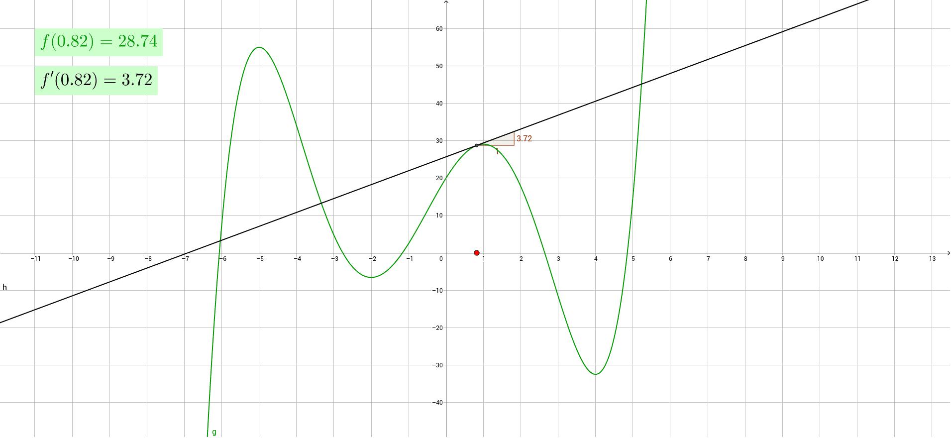Tutki siirtämällä x-akselilla olevaa pistettä