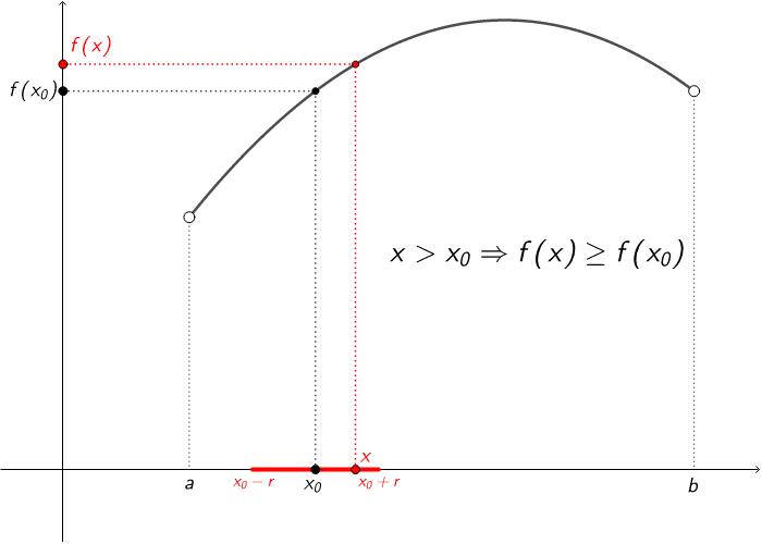 En la figura següent podeu moure el punt x per comprendre millor la definició de funció creixent en un punt. Press Enter to start activity