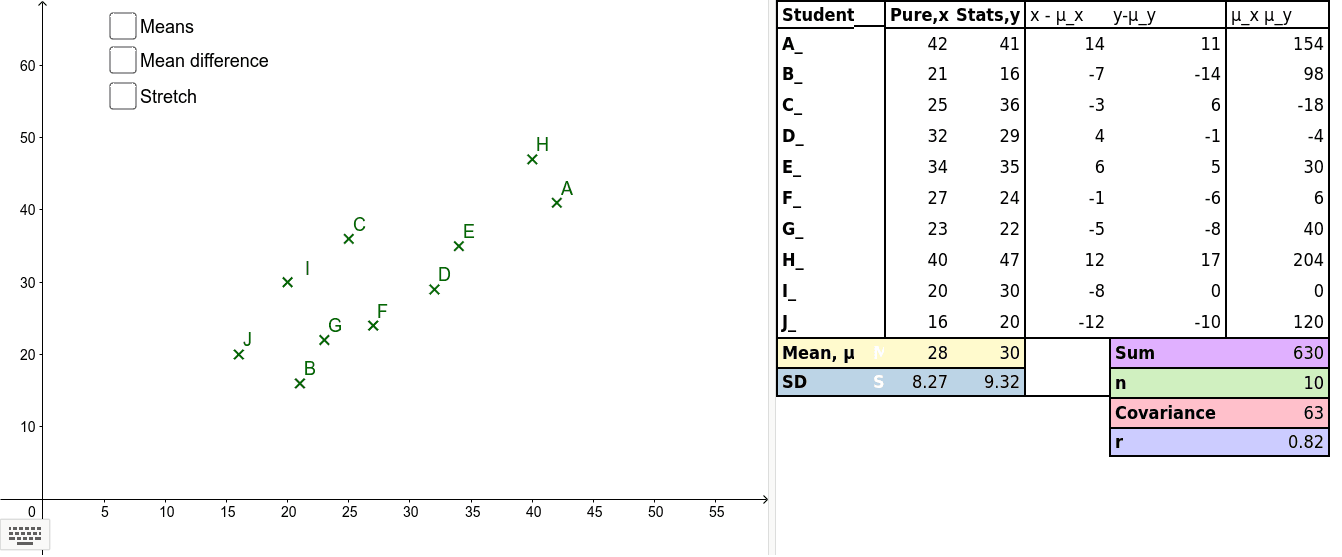 This applet is designed to explore the relationship between re-scaling a data set and the strength of correlation. Note: text/symbols displays better if downloaded.