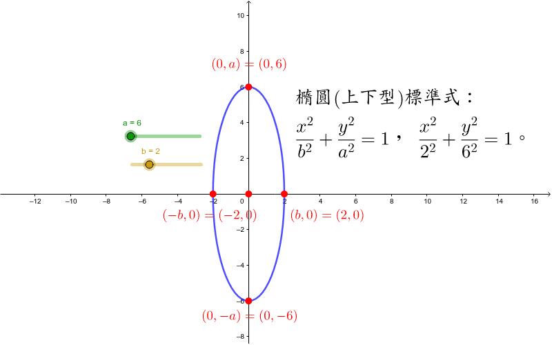 橢圓(上下型)標準式 按 Enter 鍵開始活動