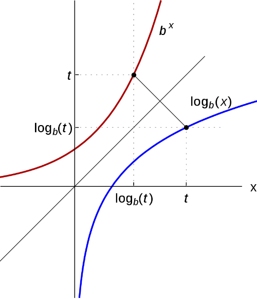 Imagen obtenida de [url=https://es.wikipedia.org/wiki/Logaritmo]wikipedia[/url]