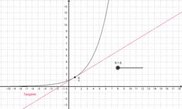 Definición de derivada como límite de la TV