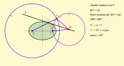 Tečna z vnějšího bodu k elipse - rozbor