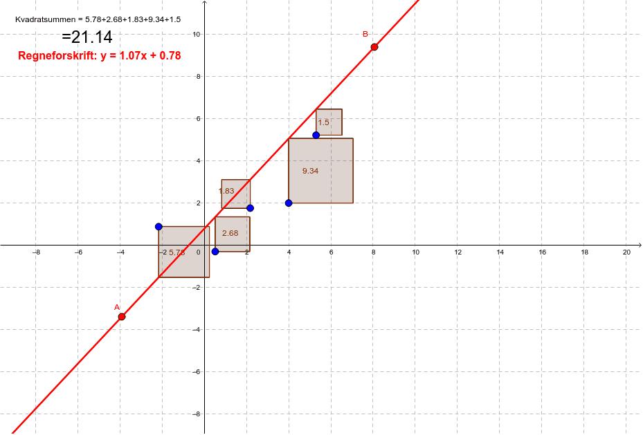 Flyt rundt på Punkt A og B og find den regneforskrift der giver mindste kvadratsum