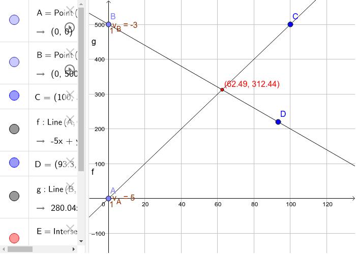 Representamos en el eje X el tiempo y en el eje Y la posición