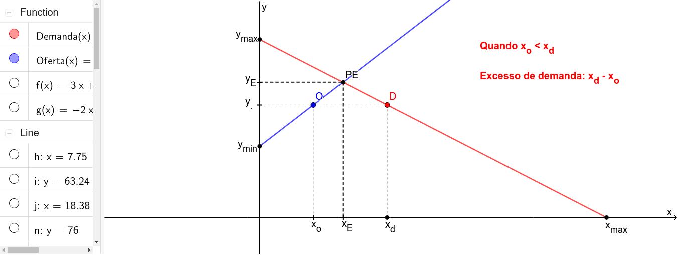 A reta em azul representa a função oferta e a reta em vermelho representa a função demanda. Para verificar o excesso de demanda ou oferta, movimente o ponto O. Press Enter to start activity