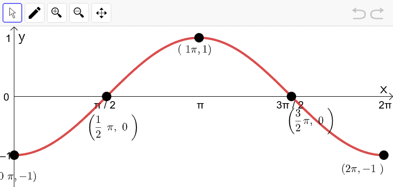 One period of the function y = - cos x. Note the graph starts at a trough and ends at a trough.  Press Enter to start activity