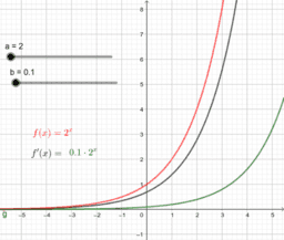 Exponentialfunktionen und ihre Ableitungen sind proportional